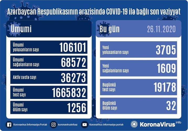 Azərbaycanda son sutkada 3705 nəfər COVID-19-a yoluxub, 1609 nəfər sağalıb, 32 nəfər vəfat edib